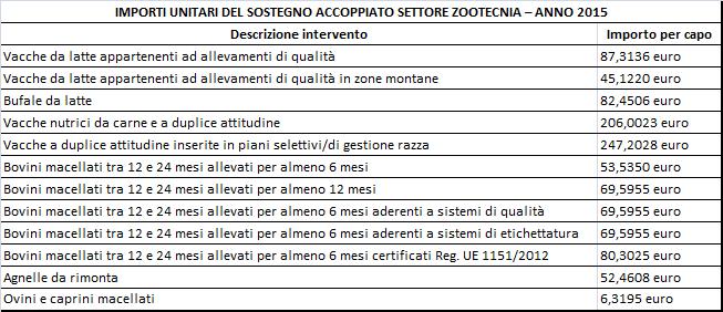 Tab_accoppiato_zootecnia