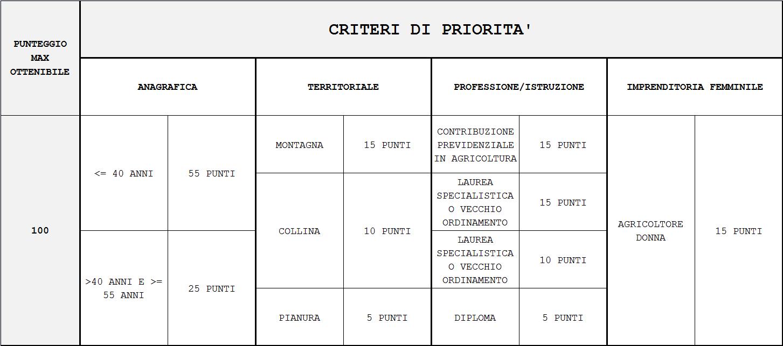 tabella_priorita_DAR
