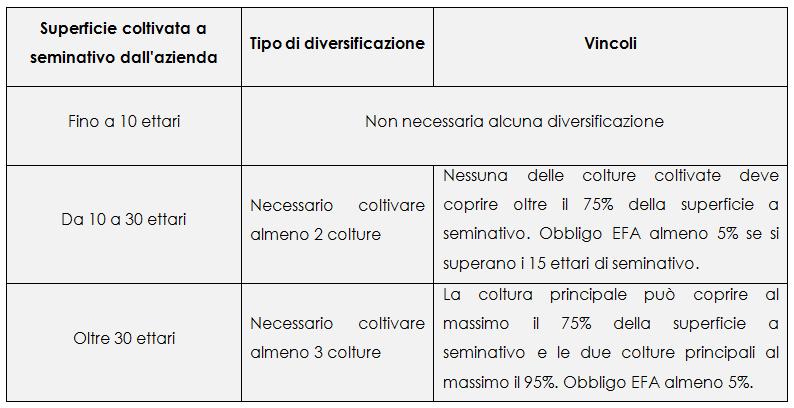 tabella_diversificazione_colturale